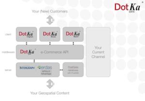 Dotka_eCommerce_API_architecture_web